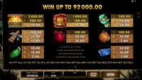 Utbetalingstabell på spilleautomaten Jungle Jim - El Dorado